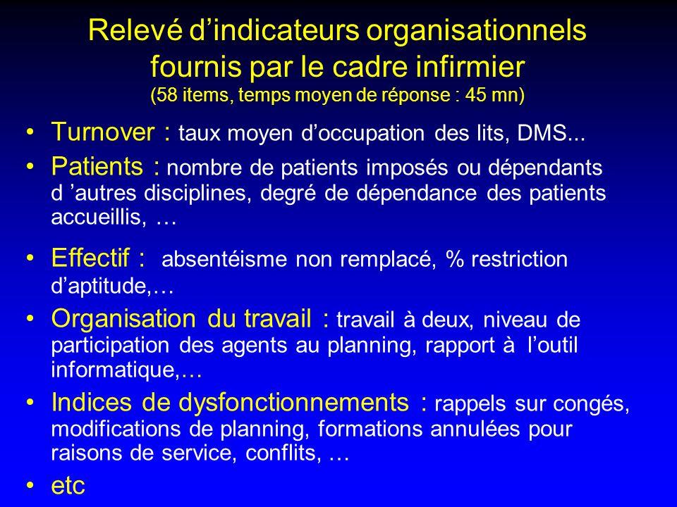 Relevé dindicateurs organisationnels fournis par le cadre infirmier (58 items, temps moyen de réponse : 45 mn) Turnover : taux moyen doccupation des l