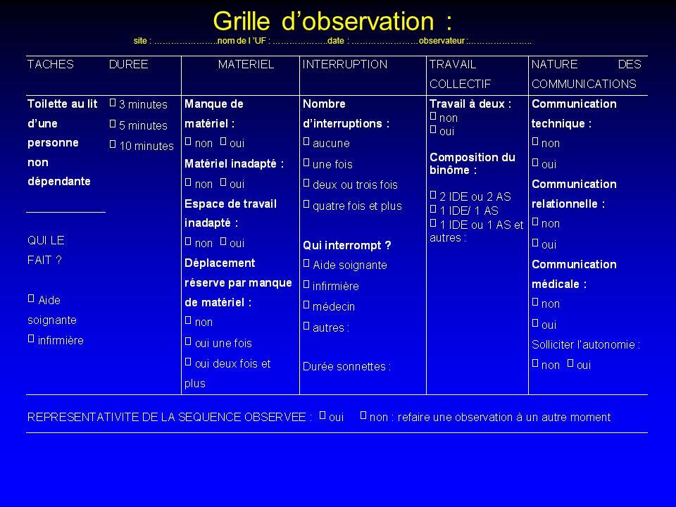 Grille dobservation : site : …………………..nom de l UF : ………………..date : ……………………observateur :…………………..