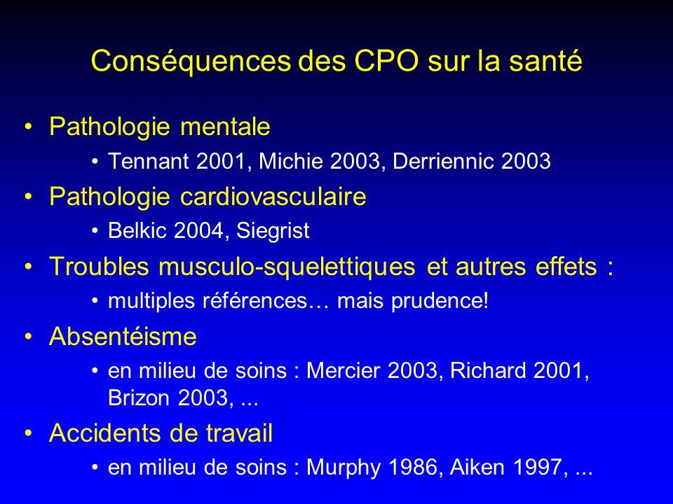 Conséquences des CPO sur la santé Pathologie mentale Tennant 2001, Michie 2003, Derriennic 2003 Pathologie cardiovasculaire Belkic 2004, Siegrist Trou