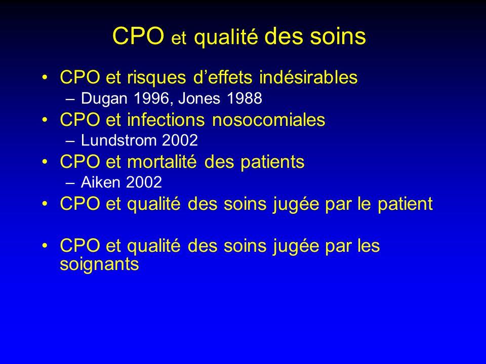 CPO et qualité des soins CPO et risques deffets indésirables –Dugan 1996, Jones 1988 CPO et infections nosocomiales –Lundstrom 2002 CPO et mortalité d