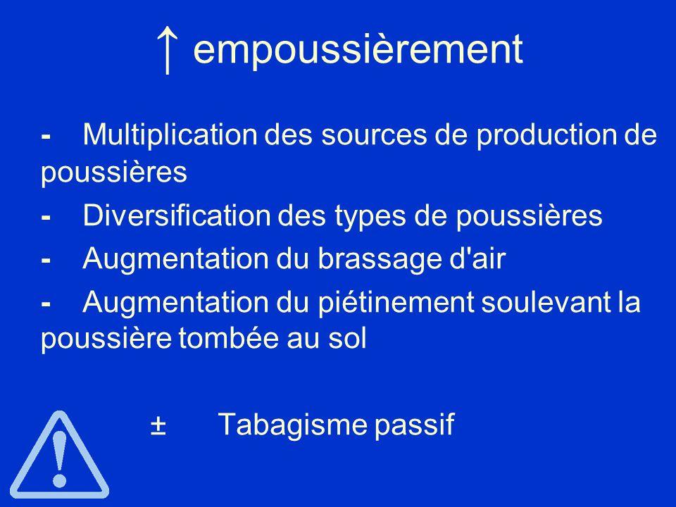 empoussièrement - Multiplication des sources de production de poussières - Diversification des types de poussières -Augmentation du brassage d'air -Au