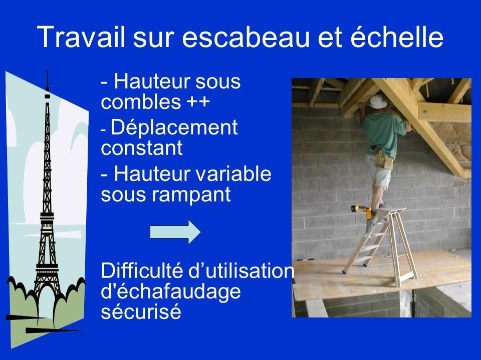 Travail sur escabeau et échelle - Hauteur sous combles ++ - Déplacement constant - Hauteur variable sous rampant Difficulté dutilisation d'échafaudage