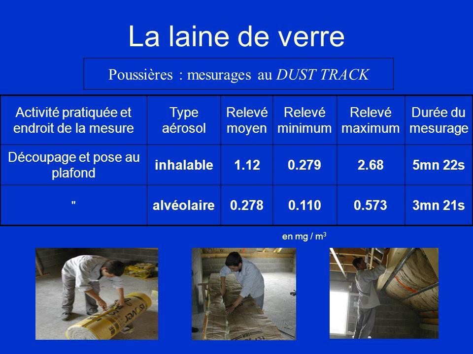 La laine de verre Activité pratiquée et endroit de la mesure Type aérosol Relevé moyen Relevé minimum Relevé maximum Durée du mesurage Découpage et po