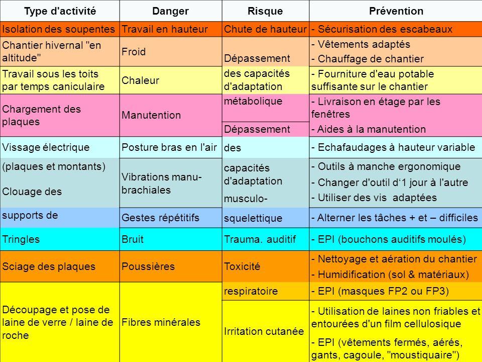 Type d'activitéDangerRisquePrévention Isolation des soupentesTravail en hauteurChute de hauteur- Sécurisation des escabeaux Chantier hivernal