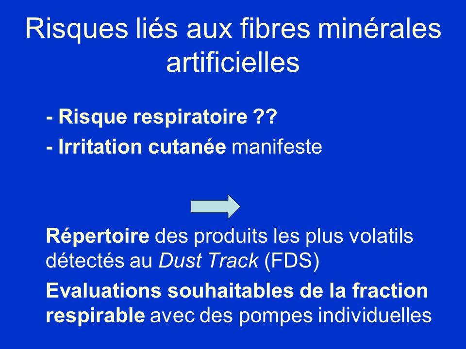 Risques liés aux fibres minérales artificielles - Risque respiratoire ?? - Irritation cutanée manifeste Répertoire des produits les plus volatils déte