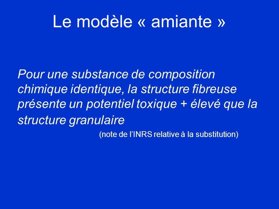 Le modèle « amiante » Pour une substance de composition chimique identique, la structure fibreuse présente un potentiel toxique + élevé que la structu