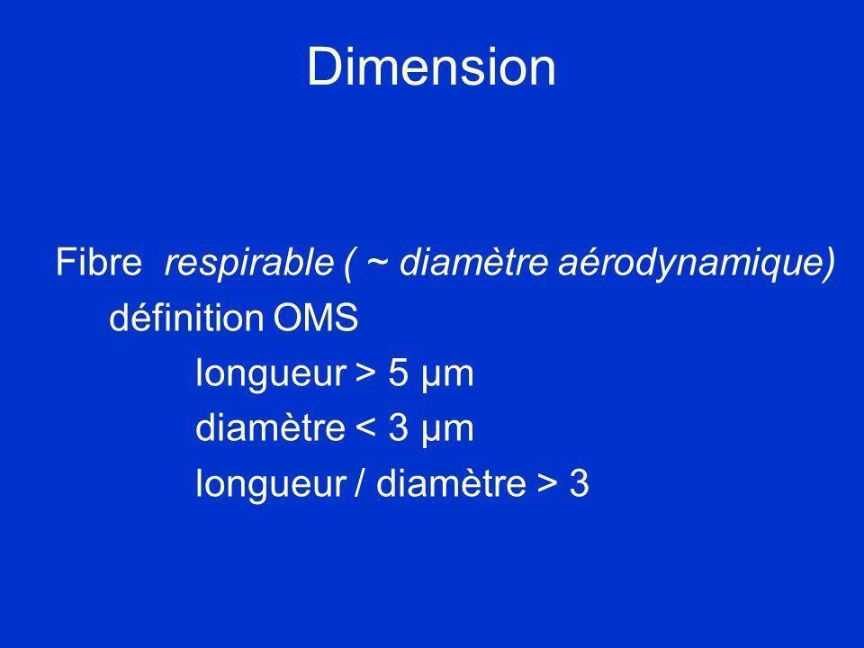 Dimension Fibre respirable ( ~ diamètre aérodynamique) définition OMS longueur > 5 µm diamètre < 3 µm longueur / diamètre > 3