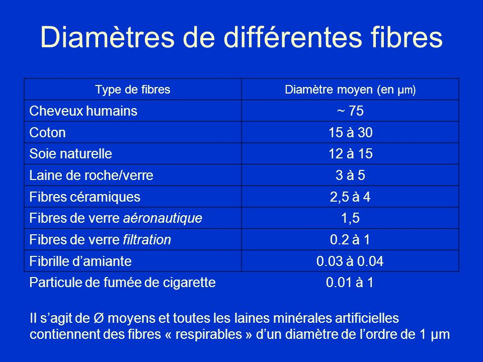 Diamètres de différentes fibres Type de fibres Diamètre moyen (en µm) Cheveux humains~ 75 Coton15 à 30 Soie naturelle12 à 15 Laine de roche/verre3 à 5
