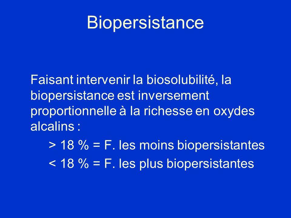 Biopersistance Faisant intervenir la biosolubilité, la biopersistance est inversement proportionnelle à la richesse en oxydes alcalins : > 18 % = F. l
