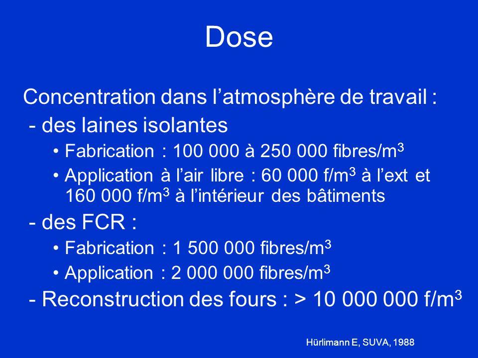 Dose Concentration dans latmosphère de travail : - des laines isolantes Fabrication : 100 000 à 250 000 fibres/m 3 Application à lair libre : 60 000 f