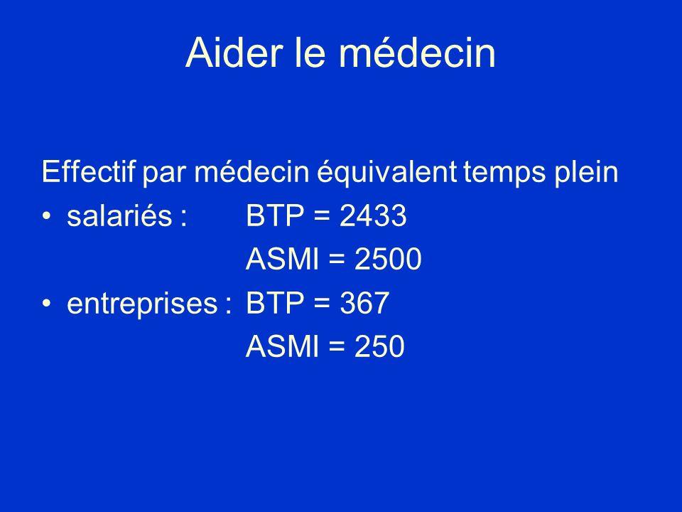 Aider le médecin Effectif par médecin équivalent temps plein salariés :BTP = 2433 ASMI = 2500 entreprises : BTP = 367 ASMI = 250