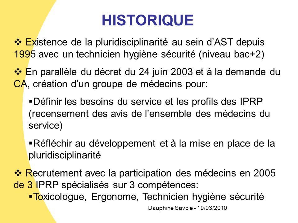 HISTORIQUE Existence de la pluridisciplinarité au sein dAST depuis 1995 avec un technicien hygiène sécurité (niveau bac+2) En parallèle du décret du 2