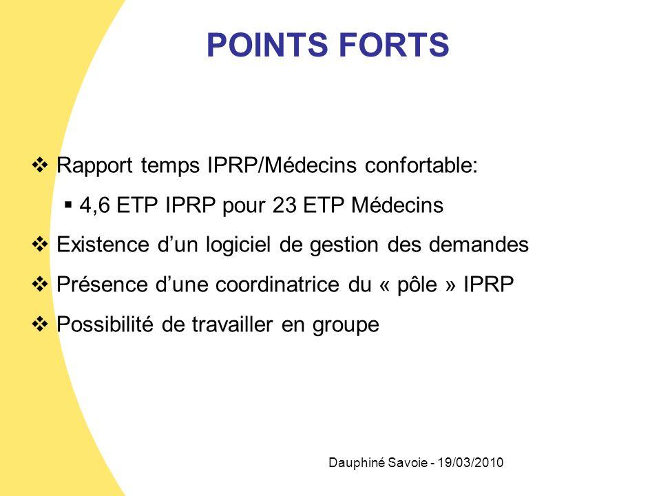 Dauphiné Savoie - 19/03/2010 POINTS FORTS Rapport temps IPRP/Médecins confortable: 4,6 ETP IPRP pour 23 ETP Médecins Existence dun logiciel de gestion
