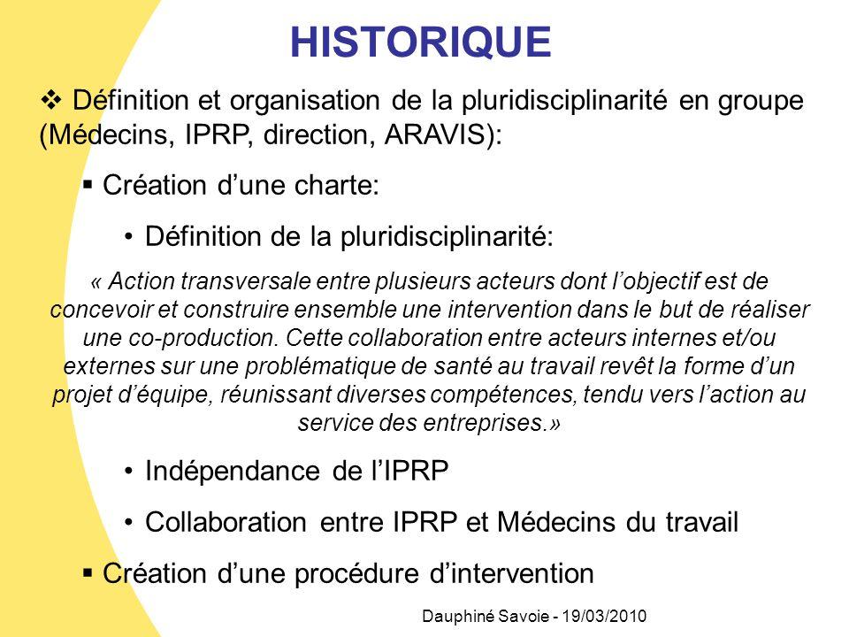 HISTORIQUE Définition et organisation de la pluridisciplinarité en groupe (Médecins, IPRP, direction, ARAVIS): Création dune charte: Définition de la
