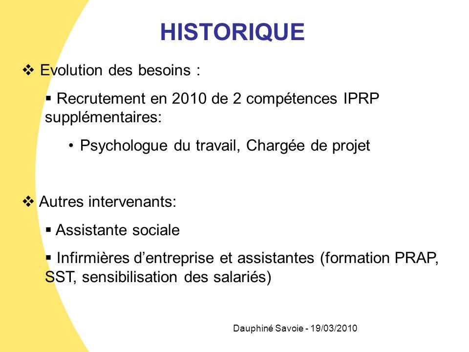HISTORIQUE Evolution des besoins : Recrutement en 2010 de 2 compétences IPRP supplémentaires: Psychologue du travail, Chargée de projet Autres interve