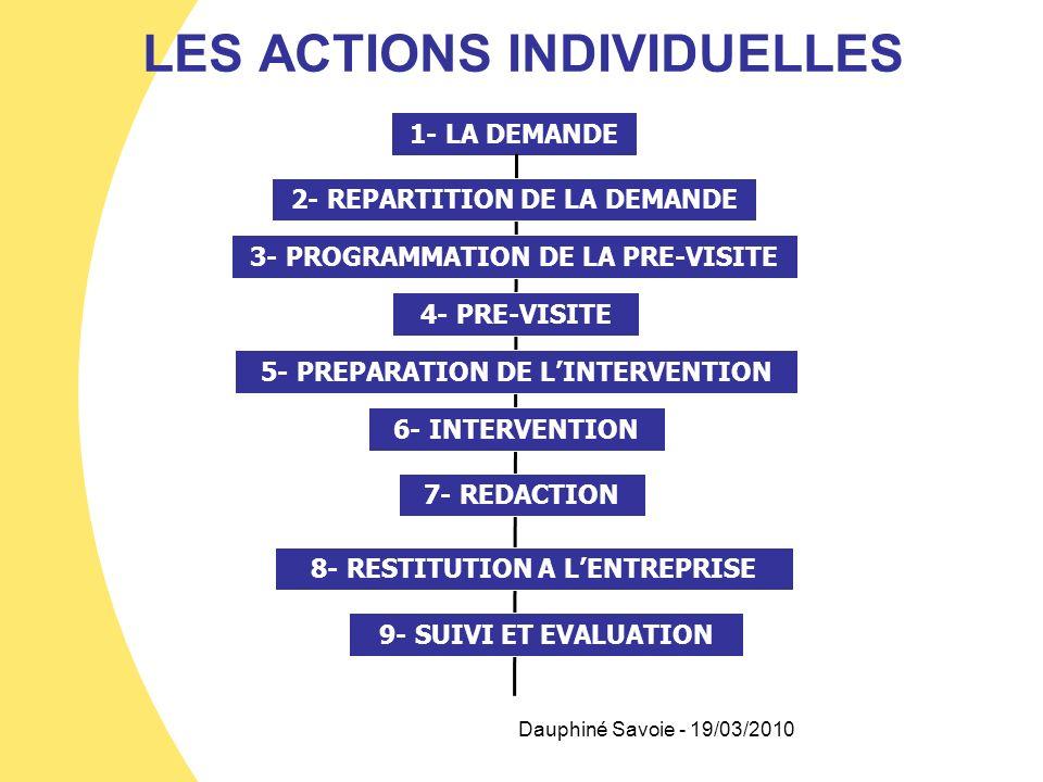 LES ACTIONS INDIVIDUELLES 1- LA DEMANDE 2- REPARTITION DE LA DEMANDE 3- PROGRAMMATION DE LA PRE-VISITE 4- PRE-VISITE 5- PREPARATION DE LINTERVENTION 6