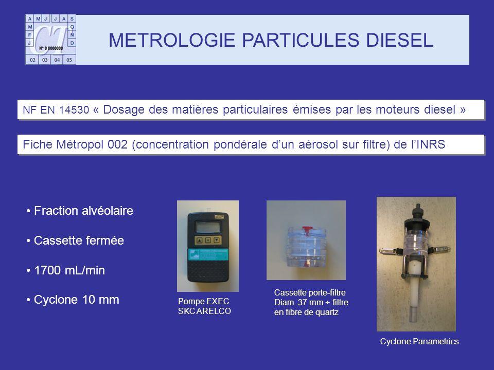 METROLOGIE PARTICULES DIESEL Fiche Métropol 002 (concentration pondérale dun aérosol sur filtre) de lINRS Fraction alvéolaire Cassette fermée 1700 mL/