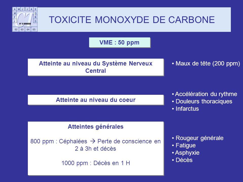 TOXICITE MONOXYDE DE CARBONE Atteinte au niveau du Système Nerveux Central Maux de tête (200 ppm) Atteinte au niveau du coeur Accélération du rythme D