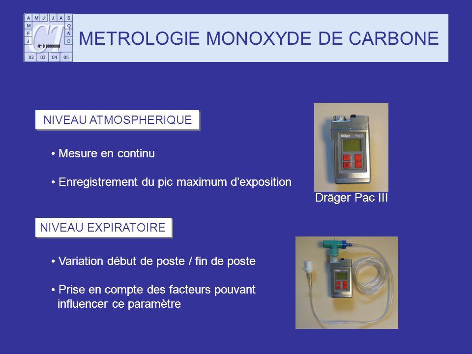 METROLOGIE MONOXYDE DE CARBONE NIVEAU ATMOSPHERIQUE NIVEAU EXPIRATOIRE Mesure en continu Enregistrement du pic maximum dexposition Variation début de
