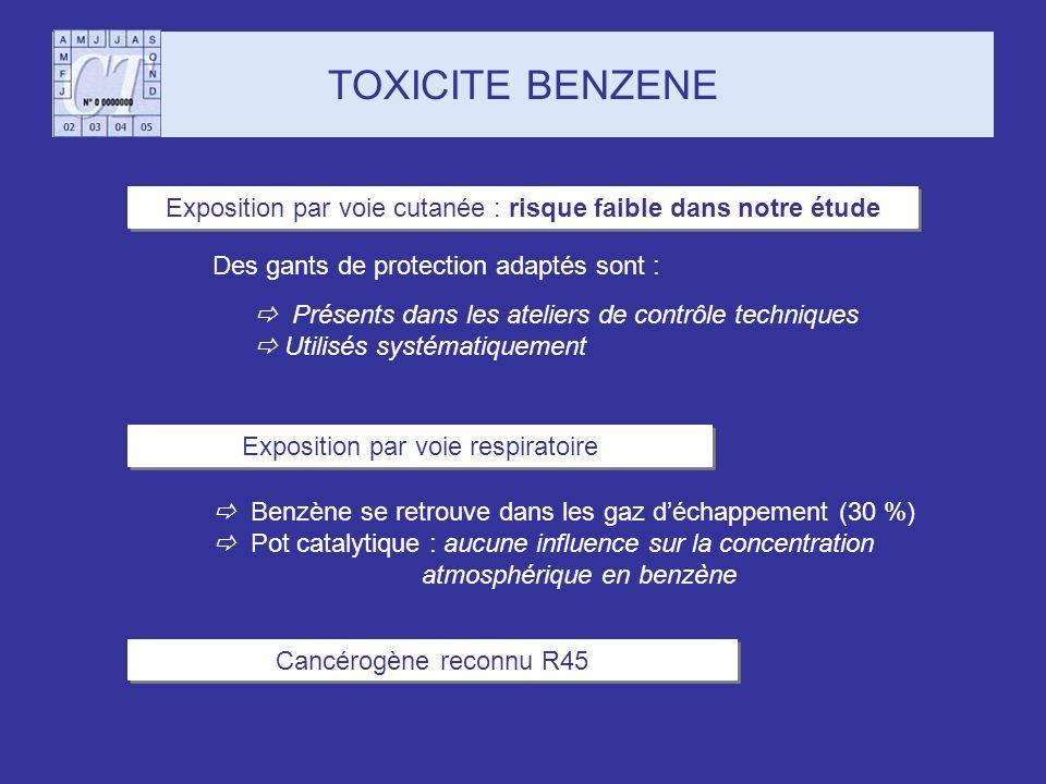 TOXICITE BENZENE Cancérogène reconnu R45 Des gants de protection adaptés sont : Présents dans les ateliers de contrôle techniques Utilisés systématiqu