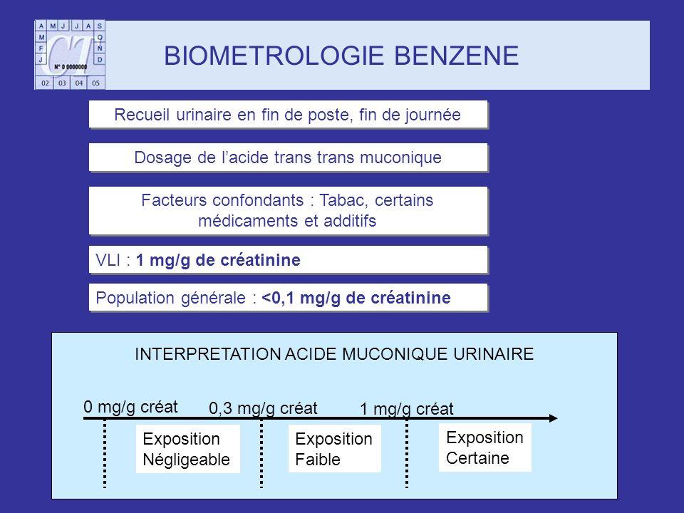 BIOMETROLOGIE BENZENE Recueil urinaire en fin de poste, fin de journée Dosage de lacide trans trans muconique Facteurs confondants : Tabac, certains m