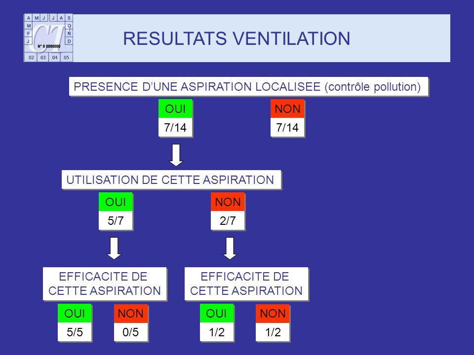 RESULTATS VENTILATION PRESENCE DUNE ASPIRATION LOCALISEE (contrôle pollution) OUI NON 7/14 UTILISATION DE CETTE ASPIRATION OUI NON 5/7 2/7 EFFICACITE