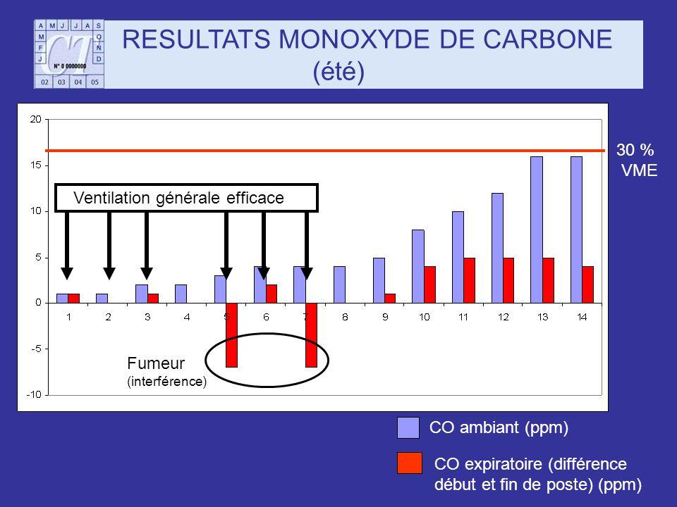 RESULTATS MONOXYDE DE CARBONE (été) CO ambiant (ppm) CO expiratoire (différence début et fin de poste) (ppm) 30 % VME Fumeur (interférence) Ventilatio