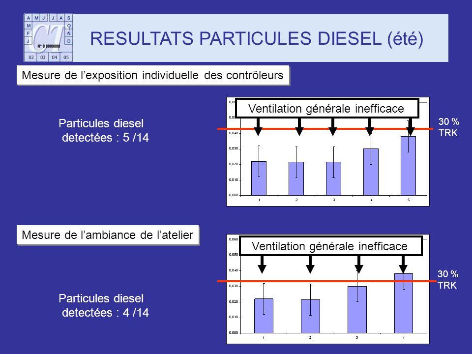 Mesure de lexposition individuelle des contrôleurs Particules diesel detectées : 5 /14 RESULTATS PARTICULES DIESEL (été) 30 % TRK Mesure de lambiance