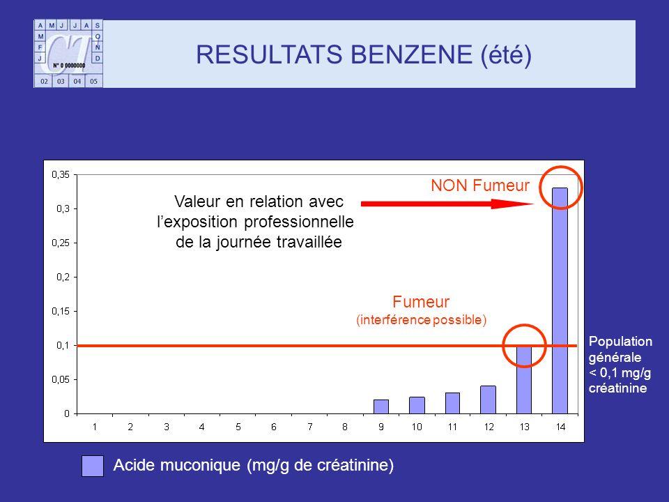 RESULTATS BENZENE (été) Population générale < 0,1 mg/g créatinine Acide muconique (mg/g de créatinine) Fumeur (interférence possible) NON Fumeur Valeu