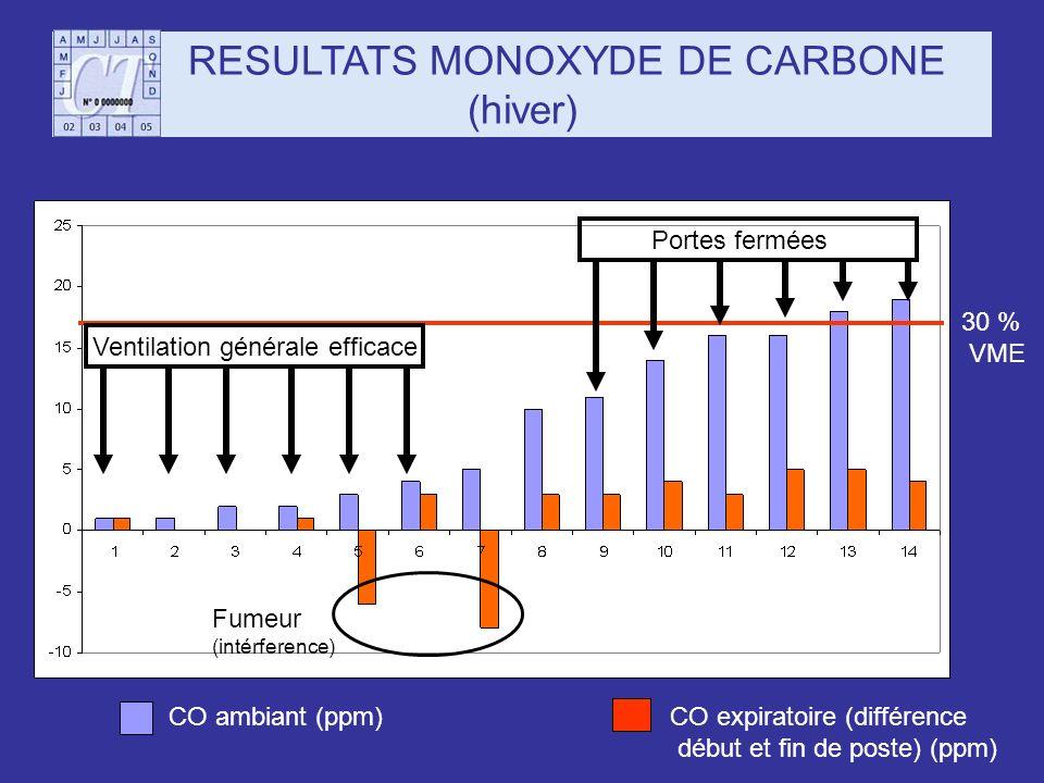 RESULTATS MONOXYDE DE CARBONE (hiver) 30 % VME CO ambiant (ppm)CO expiratoire (différence début et fin de poste) (ppm) Fumeur (intérference) Ventilati