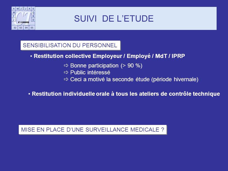 SUIVI DE LETUDE SENSIBILISATION DU PERSONNEL Restitution collective Employeur / Employé / MdT / IPRP MISE EN PLACE DUNE SURVEILLANCE MEDICALE ? Restit