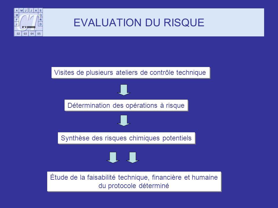 EVALUATION DU RISQUE Visites de plusieurs ateliers de contrôle technique Synthèse des risques chimiques potentiels Étude de la faisabilité technique,