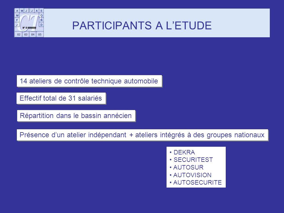 PARTICIPANTS A LETUDE 14 ateliers de contrôle technique automobile Effectif total de 31 salariés Répartition dans le bassin annécien Présence dun atel