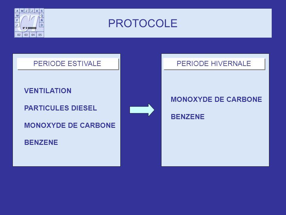 PROTOCOLE VENTILATION PARTICULES DIESEL MONOXYDE DE CARBONE BENZENE PERIODE ESTIVALE MONOXYDE DE CARBONE BENZENE PERIODE HIVERNALE