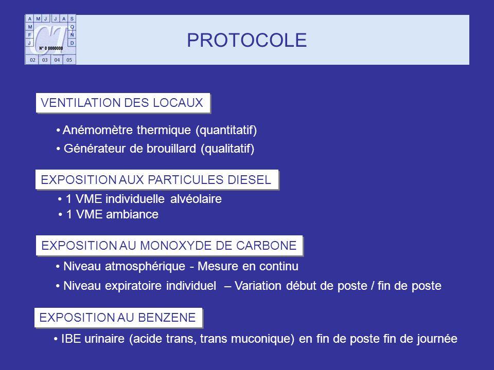 PROTOCOLE VENTILATION DES LOCAUX Anémomètre thermique (quantitatif) Générateur de brouillard (qualitatif) EXPOSITION AUX PARTICULES DIESEL 1 VME indiv