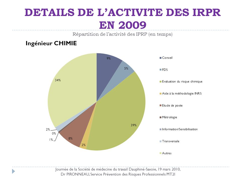 DETAILS DE LACTIVITE DES IRPR EN 2009 Répartition de lactivité des IPRP (en temps) Journée de la Société de médecine du travail Dauphiné-Savoie, 19 ma