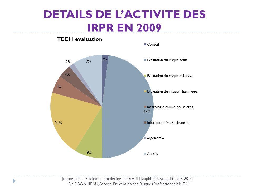 DETAILS DE LACTIVITE DES IRPR EN 2009 Journée de la Société de médecine du travail Dauphiné-Savoie, 19 mars 2010, Dr PIRONNEAU, Service Prévention des
