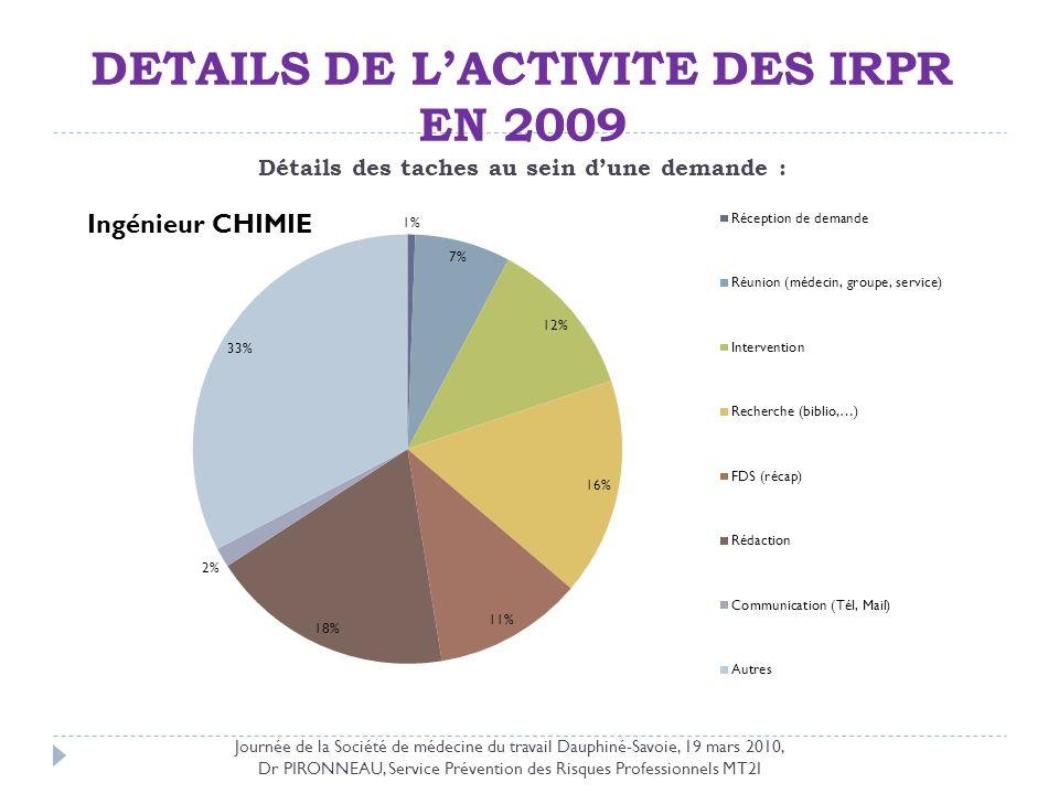 DETAILS DE LACTIVITE DES IRPR EN 2009 Détails des taches au sein dune demande : Journée de la Société de médecine du travail Dauphiné-Savoie, 19 mars