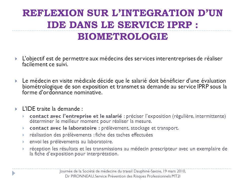 REFLEXION SUR LINTEGRATION DUN IDE DANS LE SERVICE IPRP : BIOMETROLOGIE Lobjectif est de permettre aux médecins des services interentreprises de réali