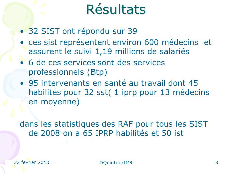 22 fevrier 2010 DQuinton/IMR 3 Résultats 32 SIST ont répondu sur 39 ces sist représentent environ 600 médecins et assurent le suivi 1,19 millions de salariés 6 de ces services sont des services professionnels (Btp) 95 intervenants en santé au travail dont 45 habilités pour 32 sst( 1 iprp pour 13 médecins en moyenne) dans les statistiques des RAF pour tous les SIST de 2008 on a 65 IPRP habilités et 50 ist