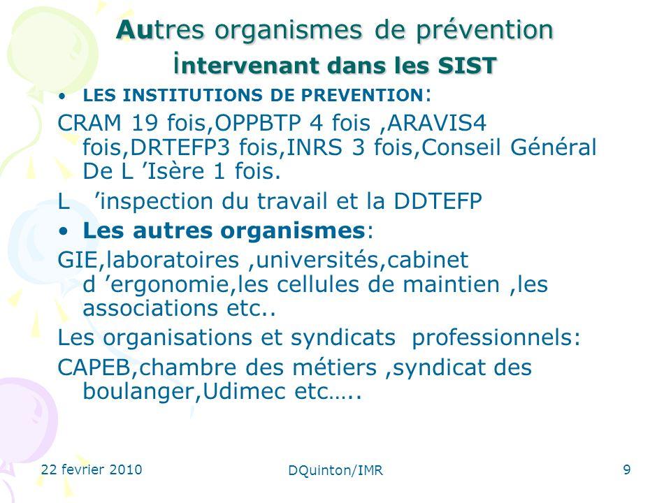 22 fevrier 2010 DQuinton/IMR 9 Autres organismes de prévention i ntervenant dans les SIST LES INSTITUTIONS DE PREVENTION : CRAM 19 fois,OPPBTP 4 fois,ARAVIS4 fois,DRTEFP3 fois,INRS 3 fois,Conseil Général De L Isère 1 fois.