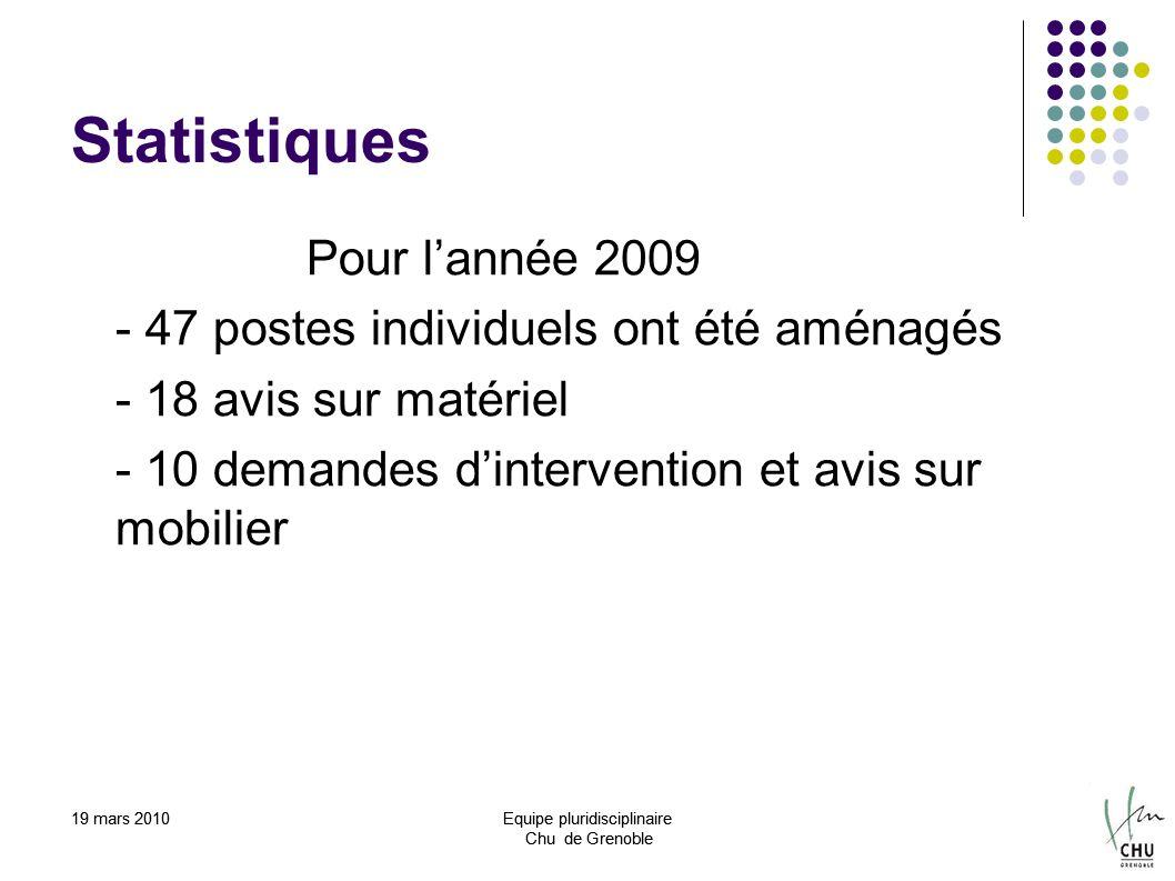 19 mars 2010Equipe pluridisciplinaire Chu de Grenoble 19 mars 2010Equipe pluridisciplinaire Chu de Grenoble Statistiques Pour lannée 2009 - 47 postes