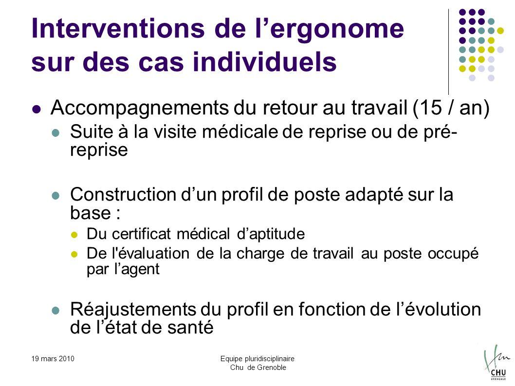 19 mars 2010Equipe pluridisciplinaire Chu de Grenoble Interventions de lergonome sur des cas individuels Accompagnements du retour au travail (15 / an