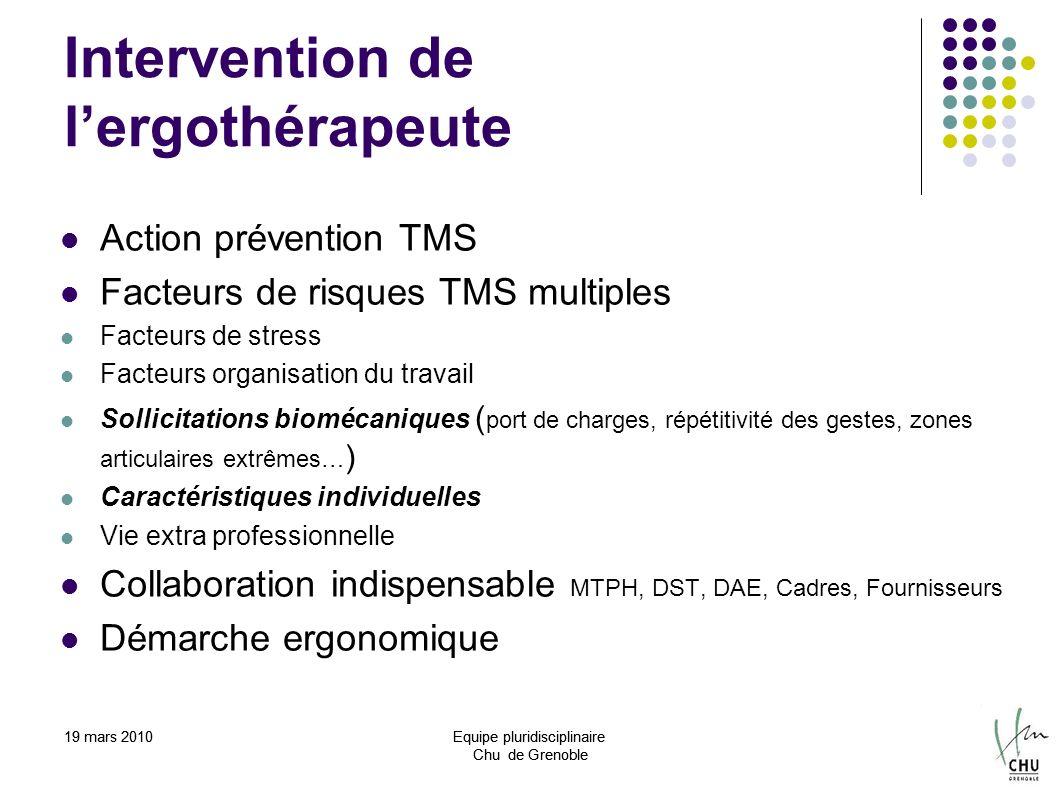 19 mars 2010Equipe pluridisciplinaire Chu de Grenoble Intervention de lergothérapeute Action prévention TMS Facteurs de risques TMS multiples Facteurs