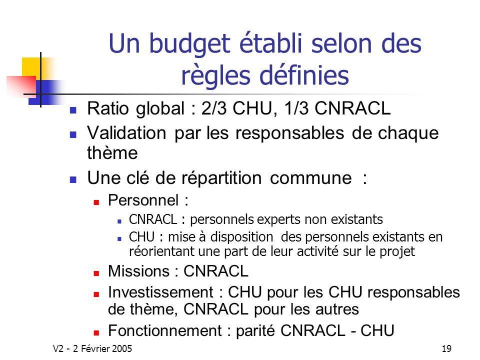 V2 - 2 Février 200519 Un budget établi selon des règles définies Ratio global : 2/3 CHU, 1/3 CNRACL Validation par les responsables de chaque thème Une clé de répartition commune : Personnel : CNRACL : personnels experts non existants CHU : mise à disposition des personnels existants en réorientant une part de leur activité sur le projet Missions : CNRACL Investissement : CHU pour les CHU responsables de thème, CNRACL pour les autres Fonctionnement : parité CNRACL - CHU