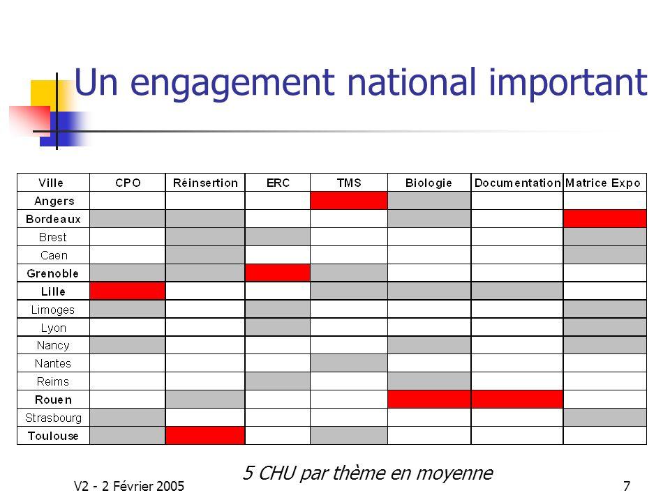 V2 - 2 Février 20057 Un engagement national important 5 CHU par thème en moyenne