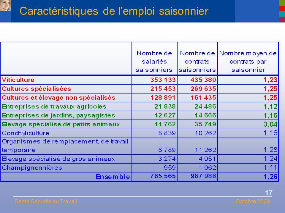 Santé Sécurité au TravailOctobre 2009 17 Caractéristiques de lemploi saisonnier