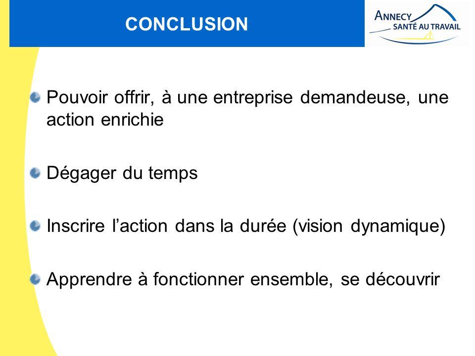 CONCLUSION Pouvoir offrir, à une entreprise demandeuse, une action enrichie Dégager du temps Inscrire laction dans la durée (vision dynamique) Apprend