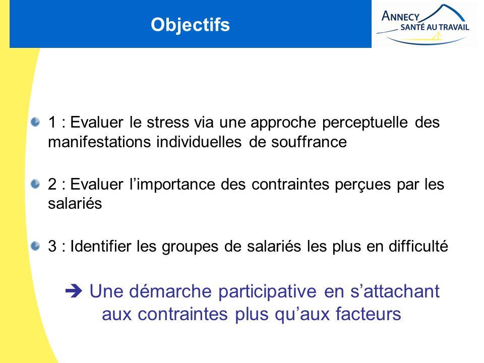 Objectifs 1 : Evaluer le stress via une approche perceptuelle des manifestations individuelles de souffrance 2 : Evaluer limportance des contraintes p