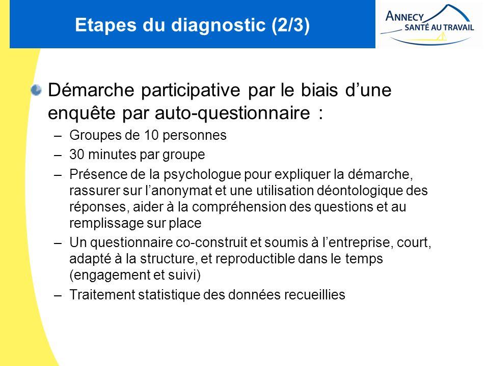 Etapes du diagnostic (2/3) Démarche participative par le biais dune enquête par auto-questionnaire : –Groupes de 10 personnes –30 minutes par groupe –
